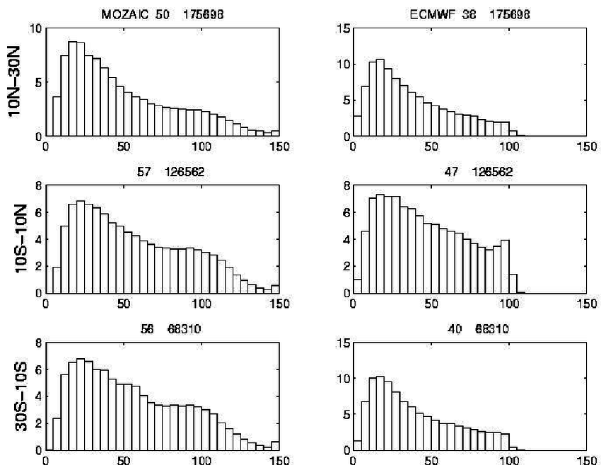 Histograms of UTH measured by the MOZAIC (left columns