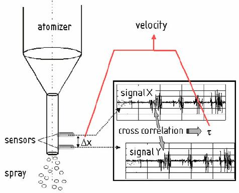 Laser based cross-correlation sensor for measuring