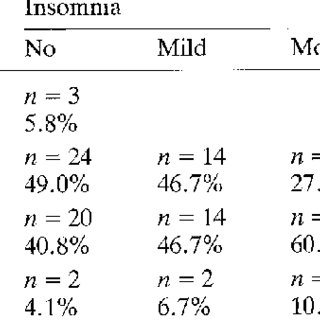 (PDF) Prevalence and treatment of insomnia in general