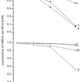(PDF) Detoxification of Benzoxazolinone Allelochemicals