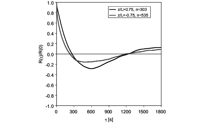 Observed Eulerian autocorrelation functions for the