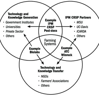 (PDF) Proceedings of the IPM CRSP Activities in Central Asia