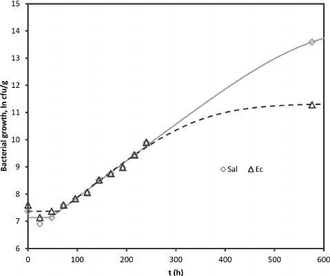 Results of curve fitting growth curve for Salmonella and E