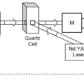 Scheme of the laser flash-photolysis set-up. M