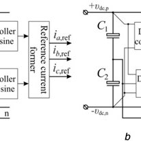 Block diagram of a three-phase four-wire inverter with a