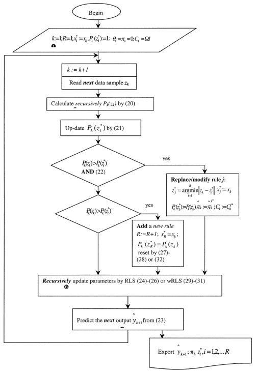 small resolution of block diagram of the online identification of ets models