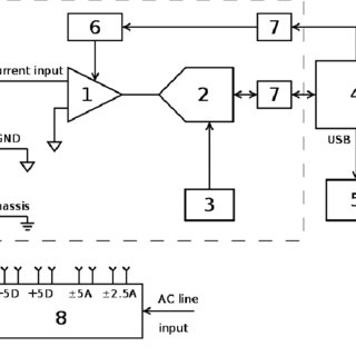 (PDF) Wide Range Current Amplifier with Data Acquisition