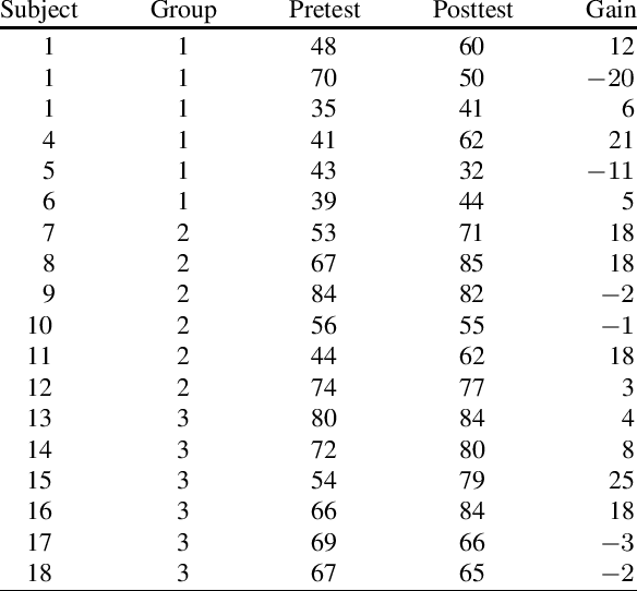 Pretest-posttest data for the comparison of three groups
