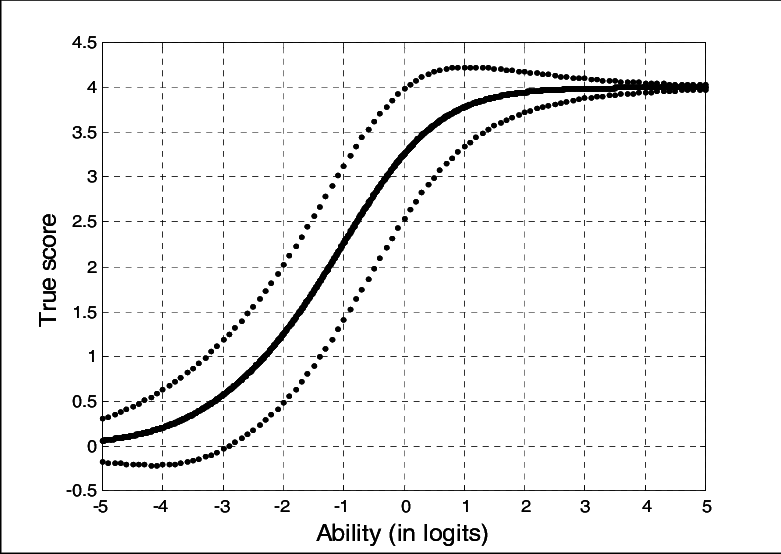 Test characteristic curve (solid line) with standard error