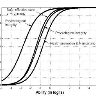 (PDF) Psychometric Analysis of Performance on Categories