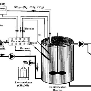 Five-stage biological wastewater treatment plant in oil