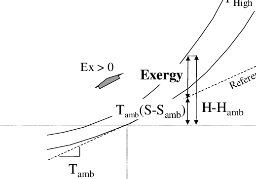 The Definition of Exergy Plotted on a Mollier Diagram