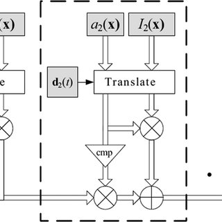 Block diagram for our layered model, similar to the one in