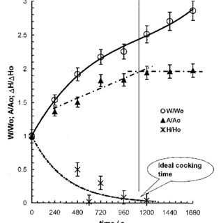 Cooking kinetics of parboiled rice: trends of mass