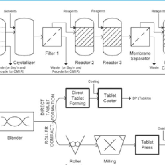 Flow Diagram Tablet Manufacturing Process Flow Chart