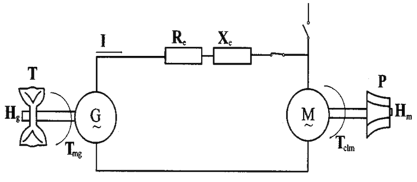 Basic circuit configuration for back-to-back starting