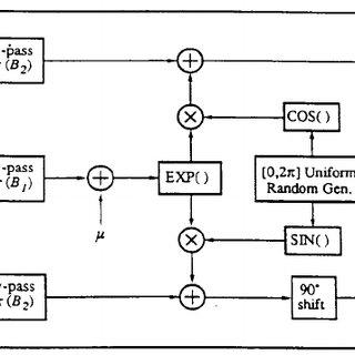 Simplified block diagram of dual=space diversity reception