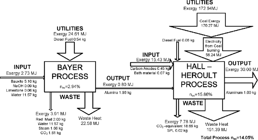 Exergy analysis of the current industrial process for