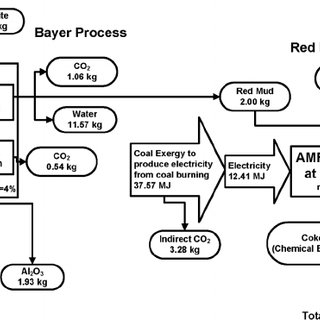 Mass & energy balance of the Bayer process followed by the