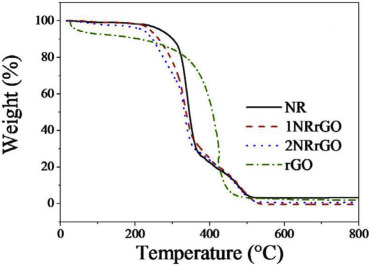 Graphene/elastomer nanocomposites (PDF Download Available)
