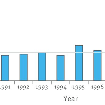 Annual number of human cases of hantavirus infection in Europe ...