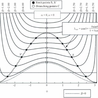 (PDF) Stability Analysis of a Single-Degree-of Freedom