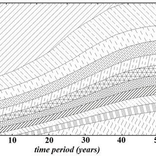 (PDF) Long Term Modelling of Marine Corrosion Wear of