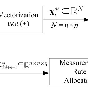 (a) Proposed 3-D total variation (TV). (b) TV-DCT CS