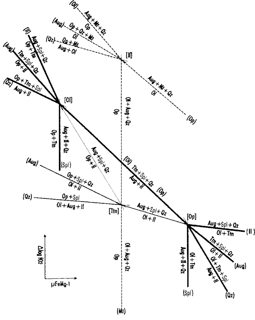 Schematic isothermal and isobaric µMgFe