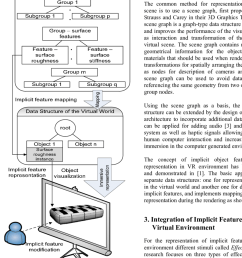 enhanced representation of object properties in virtual environment implementing implicit features represent the implicit feature [ 850 x 996 Pixel ]