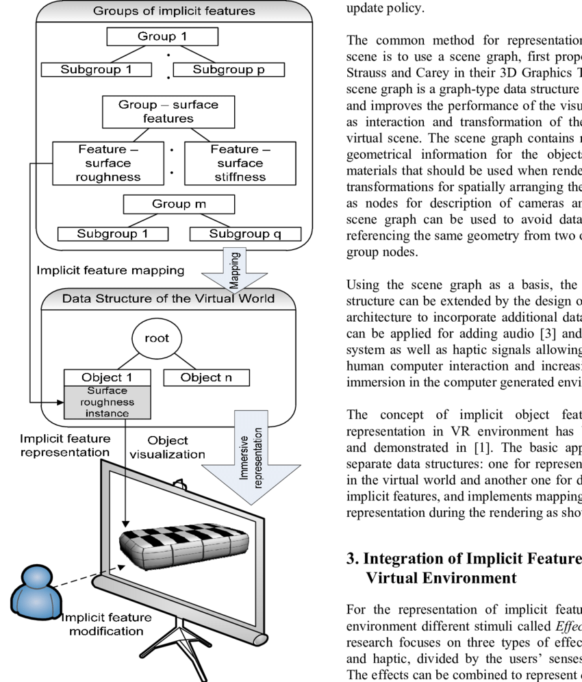 hight resolution of enhanced representation of object properties in virtual environment implementing implicit features represent the implicit feature