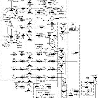 (PDF) Petri Net-Based Design of Internetworking Protocol