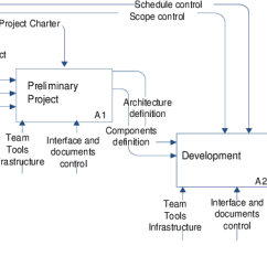 Rfp Process Diagram Bmw E61 Pdc Wiring Lifecycle Structure Idef0 The Marketing Step Involves Project Proposal Preparation And Negotiation This Has As Input Request