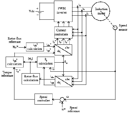 Block Diagram of Indirect Vector Control Technique