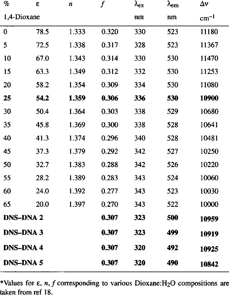 stoke s shifts of 5 aminodansyl 2 du