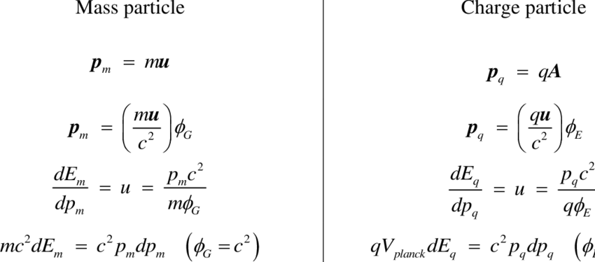 Momentum and energy formulas of mass and charge particles