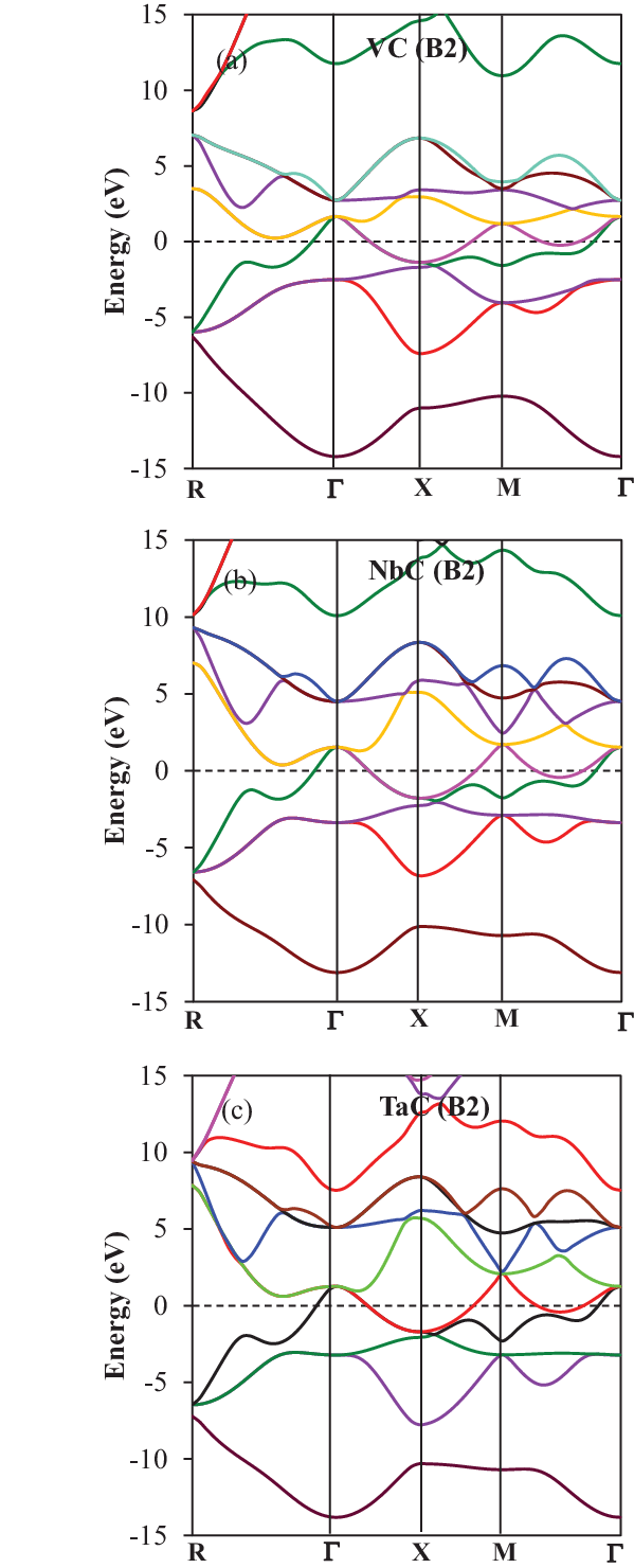 hight resolution of band structure in b2 phase for a vc b nbc