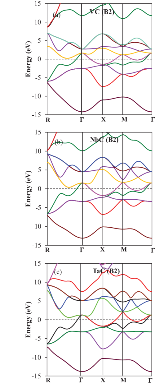 small resolution of band structure in b2 phase for a vc b nbc