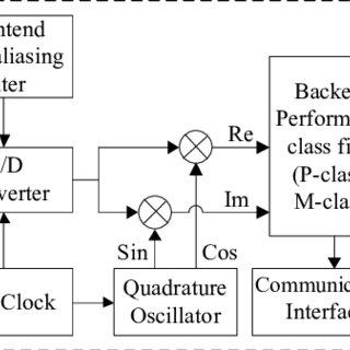 (PDF) Modeling of a Synchrophasor Measurement Unit in an