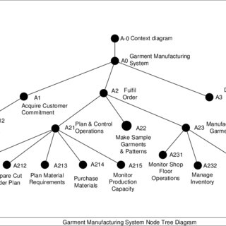 5 Node tree diagram of IDEF0 garment manufacturing model