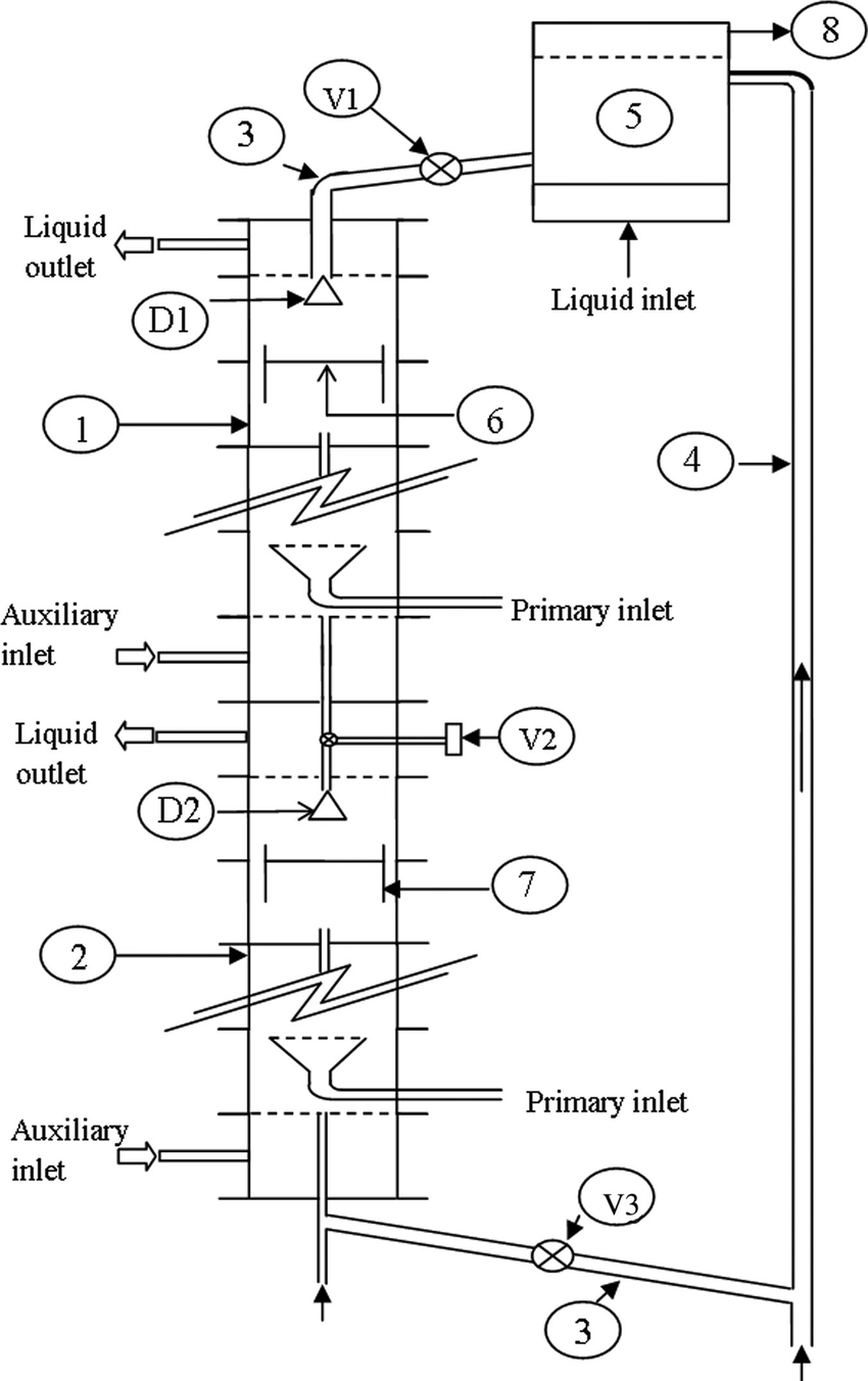 Schematic of proposed model: 1, loading section; 2