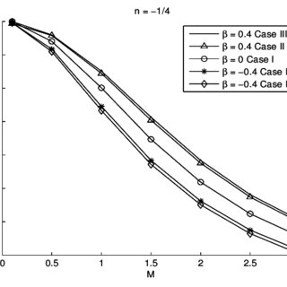 Fin efficiency comparison for n = −1/4 in Case I, II and