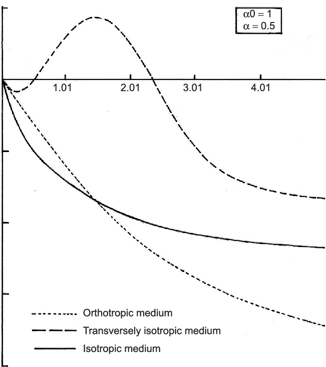 Variation of dimensionless tangential displacement