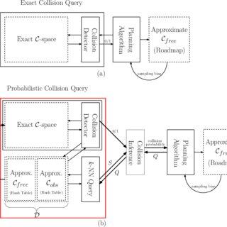 (PDF) Fast probabilistic collision checking for sampling