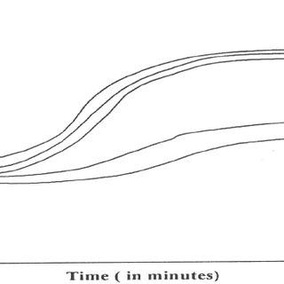 (PDF) PLC Based Automatic Control of Rheometer