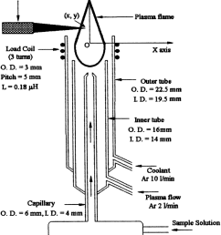 schematic diagram of icp torch assembly used as a source of excitation  [ 850 x 1198 Pixel ]
