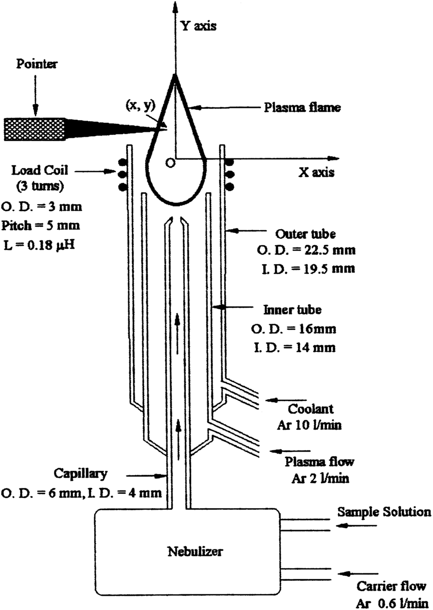 hight resolution of schematic diagram of icp torch assembly used as a source of excitation