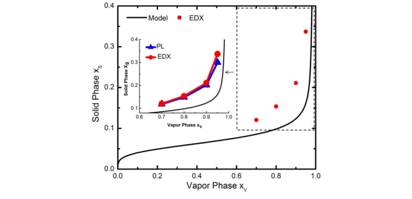 Thermodynamics of InAsP nanowire growth. The relation of
