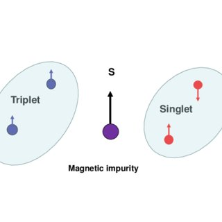 (PDF) Magnetic impurities make superconductivity in 3D