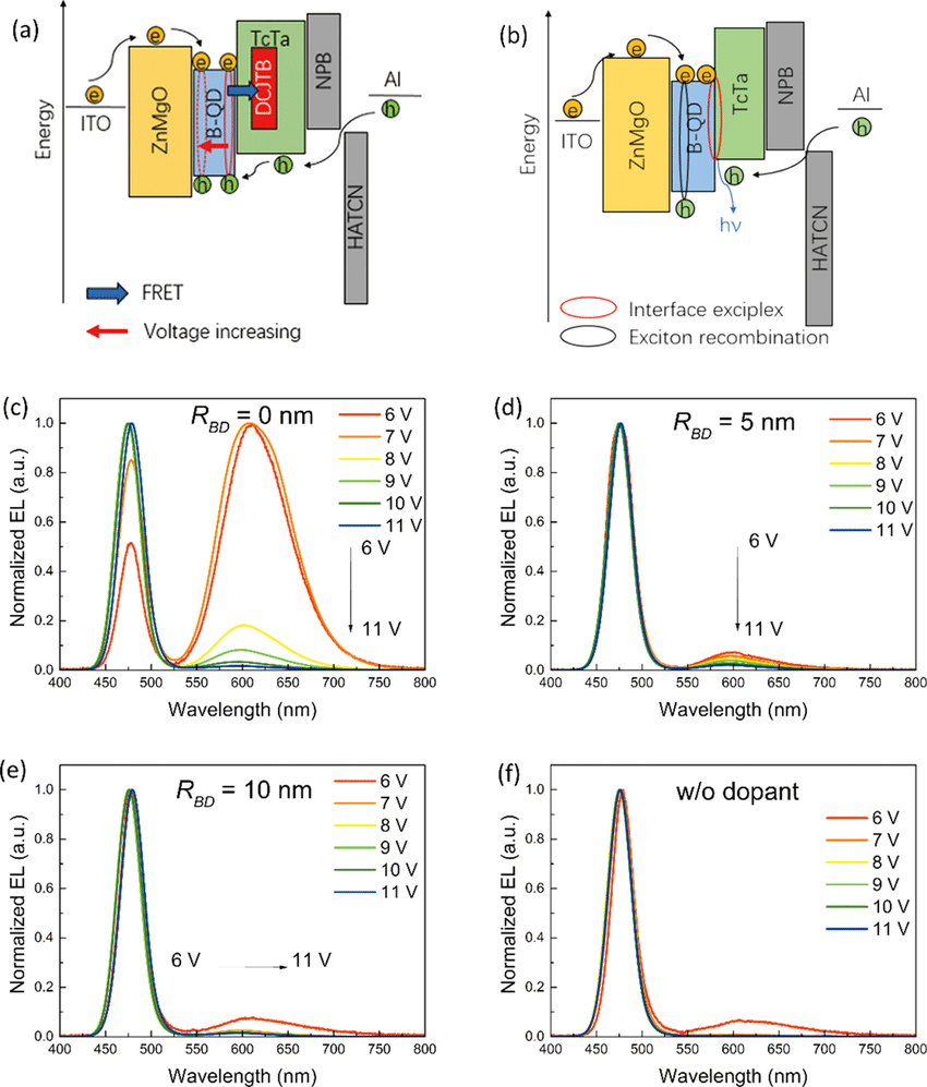 hight resolution of  b energy diagrams showing the exciplex formation